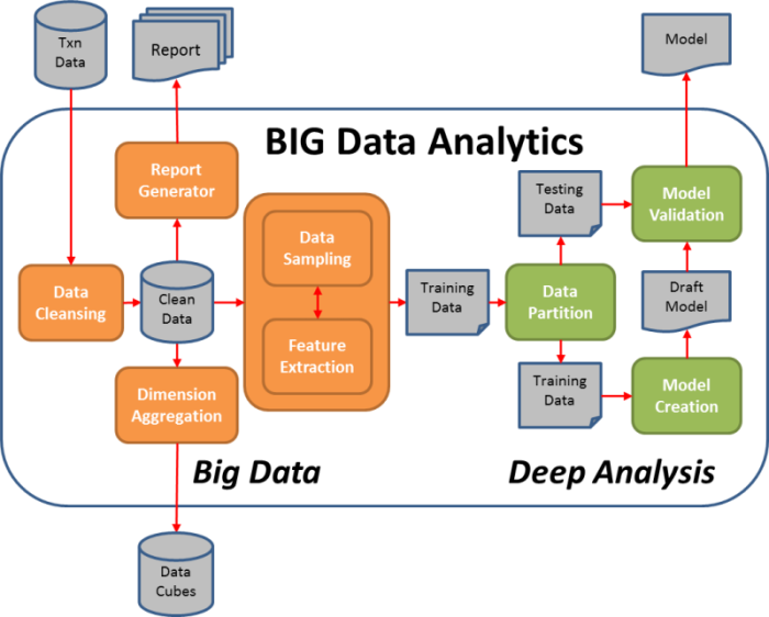 big data analytics 1 e1471928317720 big data flow diagram level 1 data flow diagram \u2022 wiring diagram  at pacquiaovsvargaslive.co